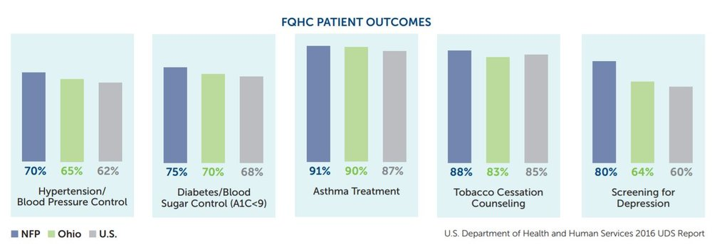 fqhcs patient outcomes.JPG