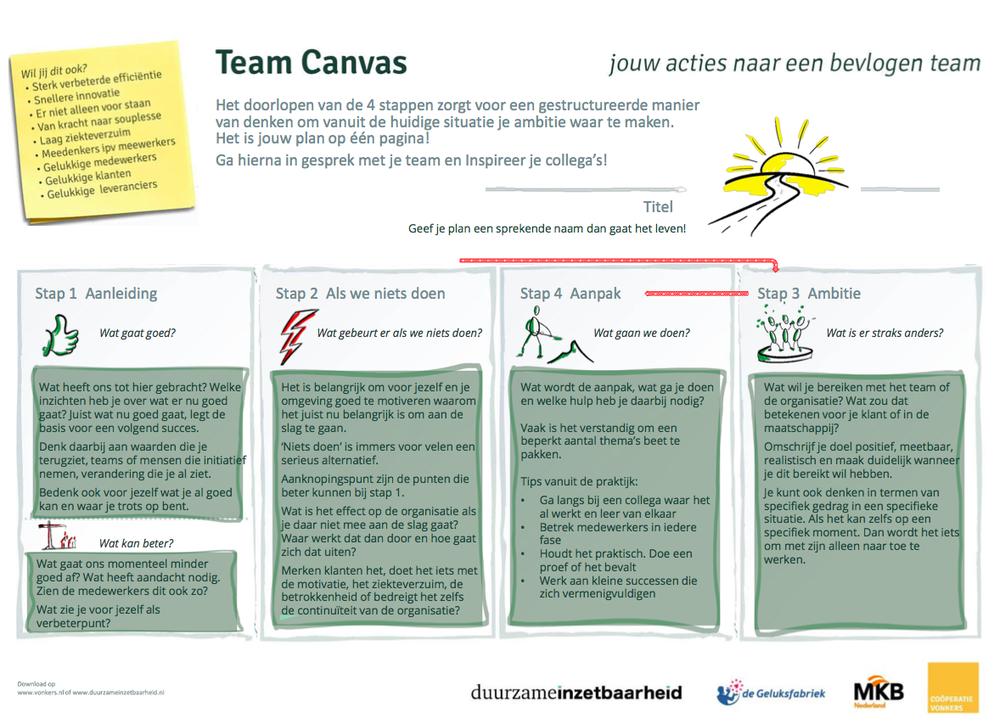 Team Canvas training tool