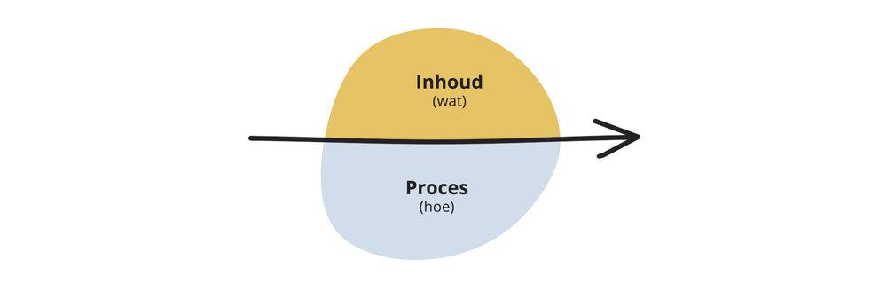 Inhoud (wat, proces (hoe) - Walnut model