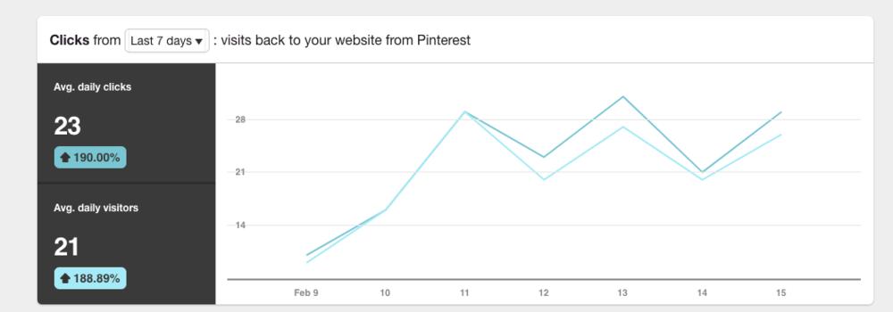 Tästä kaaviosta näkyy saman asiakkaan päivittäisten klikkausten määrä eli asiakkaan Pinterestiin lataaman sisällön kautta on tullut suoraan ihmisiä Pinterestistä asiakkaan sivustolle. Klikkausten määrä on strategiavalmennuksen jälkeen kasvanut 190%:lla. Tässäkin on suunta vain ylöspäin ja mitä enemmän optimoitua sisältöä asiakas tuottaa Pinterestiin, sitä nopeammin tuloksia näkyy.
