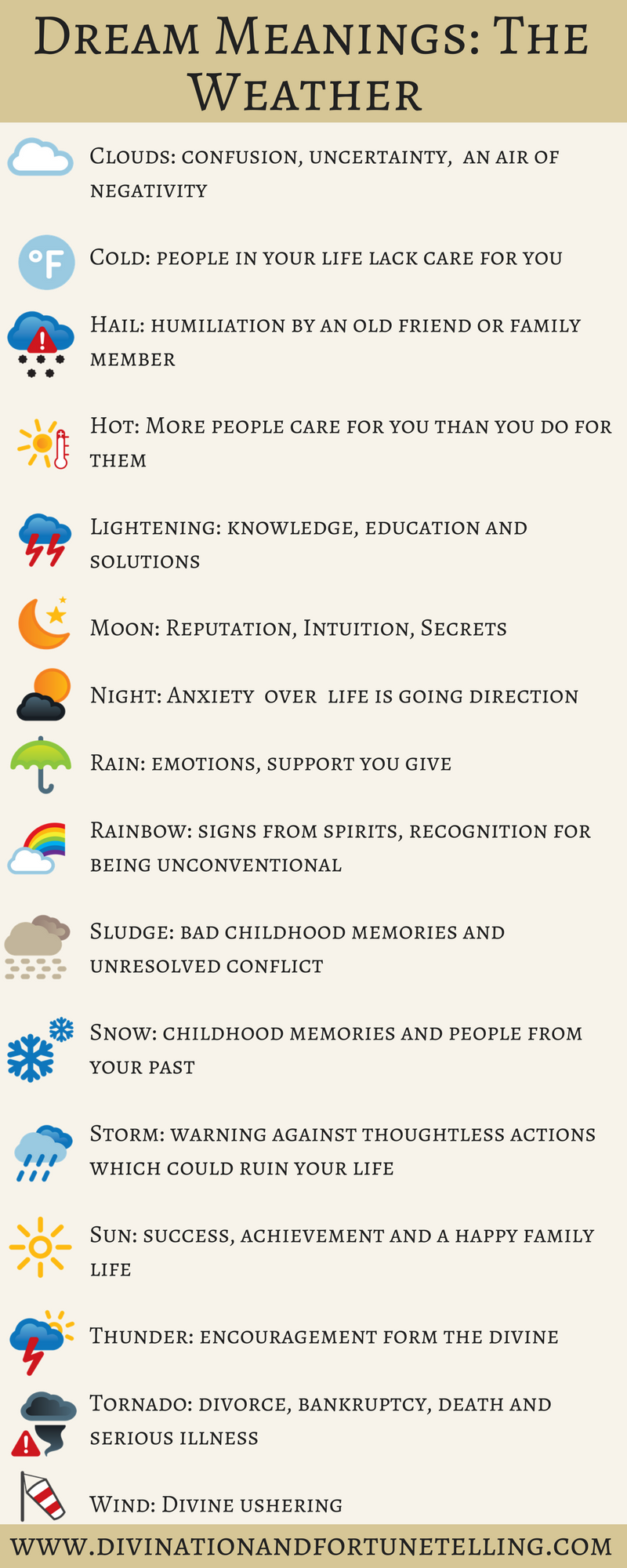 Weather Dream Meanings And Symbols Lisa Boswell