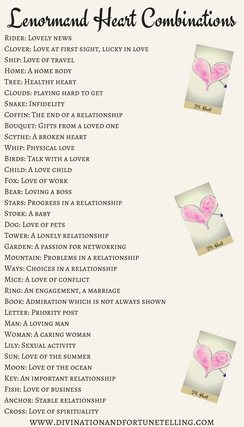 Art Illustrations: Lenormand Heart combination cheat sheet for beginners. Can be used with any card deck and as a reference for when you're learning the meanings and as a reference if you're still coming up with your own love combinations.