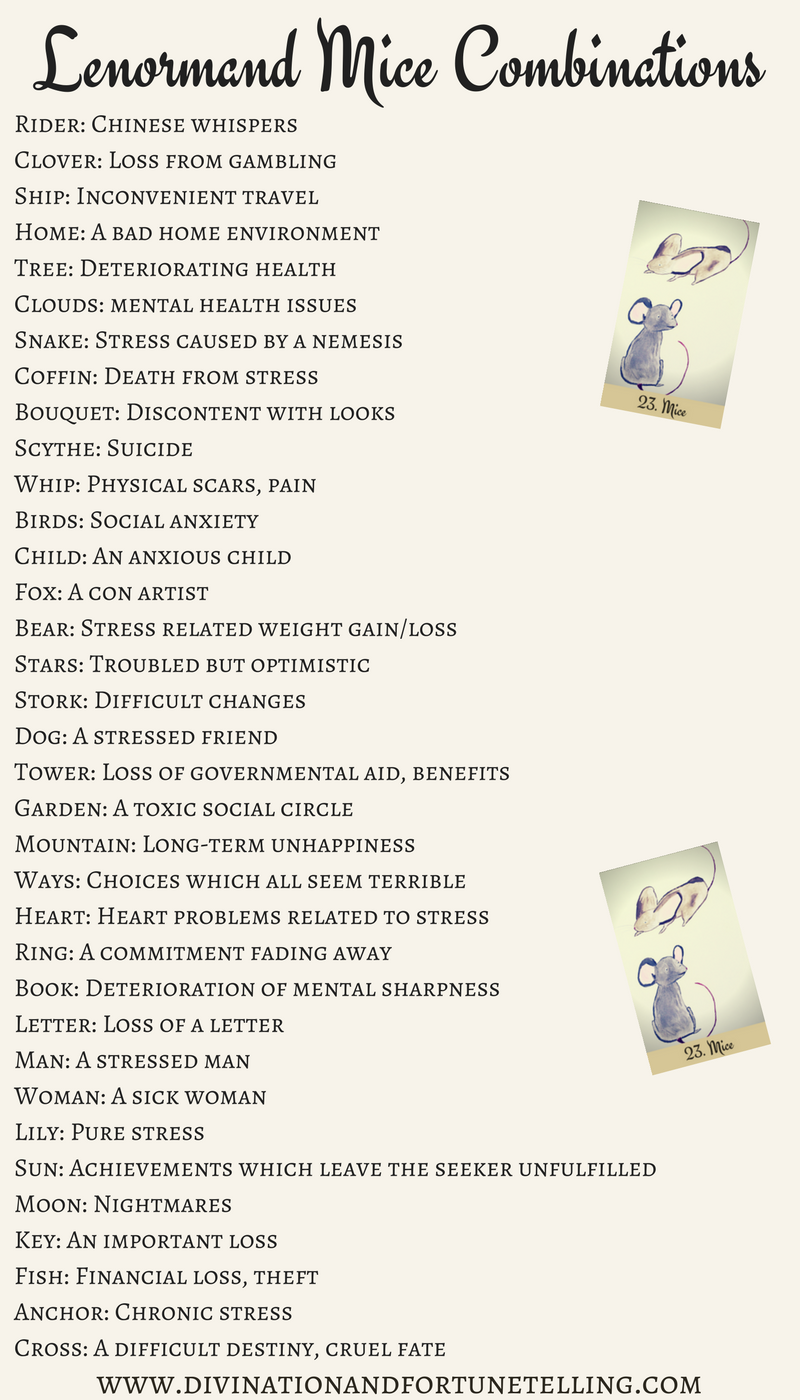 Art Illustrations: Lenormand Mice combination cheat sheet for beginners. Can be used with any card deck and as a reference for when you're learning the meanings and as a reference if you're still coming up with your own Mice combinations.