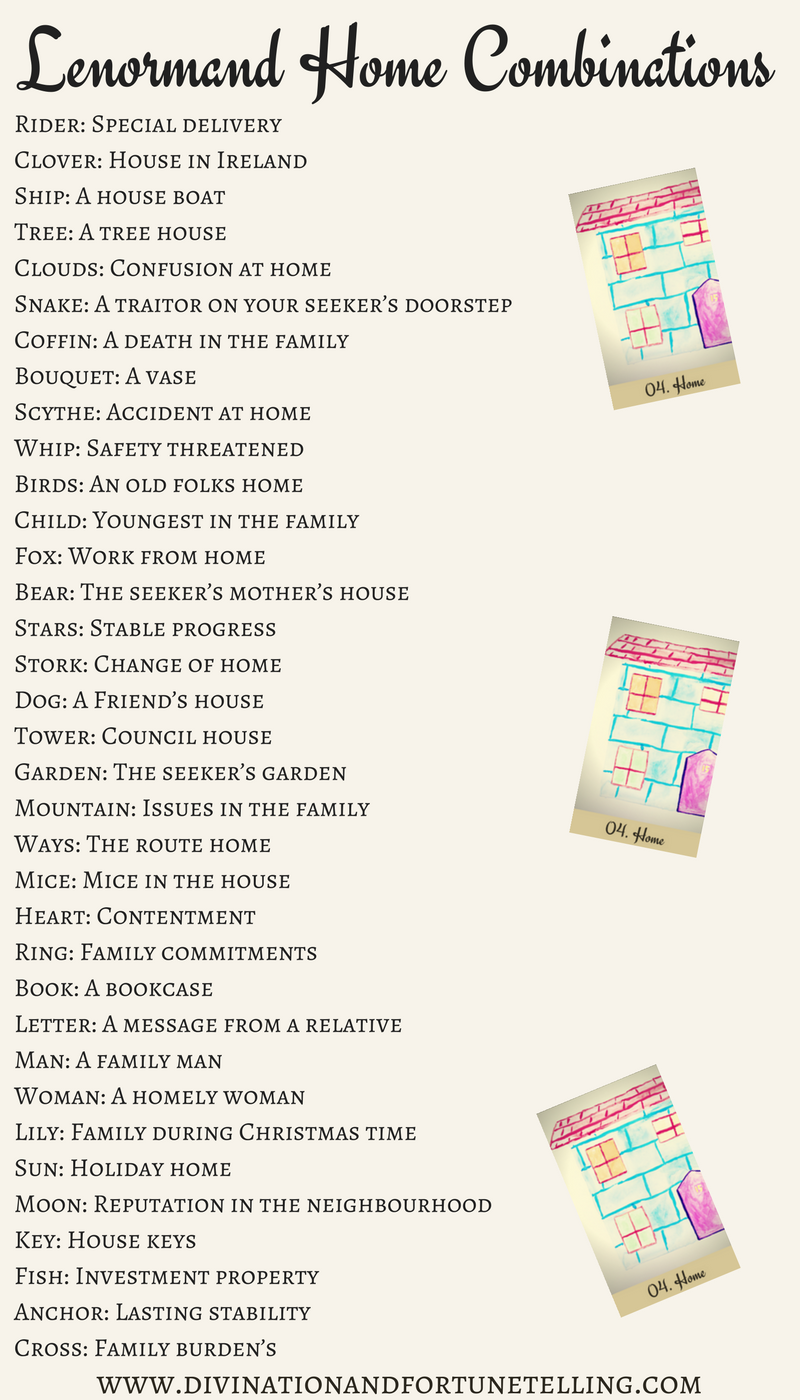 Art Illustration: Lenormand Home aka House combination cheat sheet for beginners. Can be used with any card deck and as a reference for when you're learning the meanings and as a reference if you're still coming up with your own Home combinations.