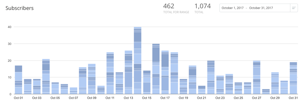 Newsletter Subscribers for October
