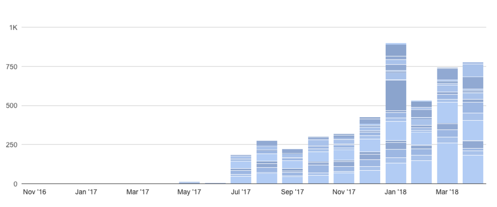 That big spike in January was when I was running the Divination Workshops but I'll get to that in a second!