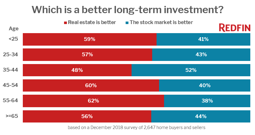 Redfin-investment-survey.png