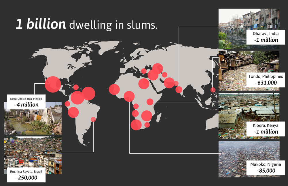 global-poverty-slums-chart