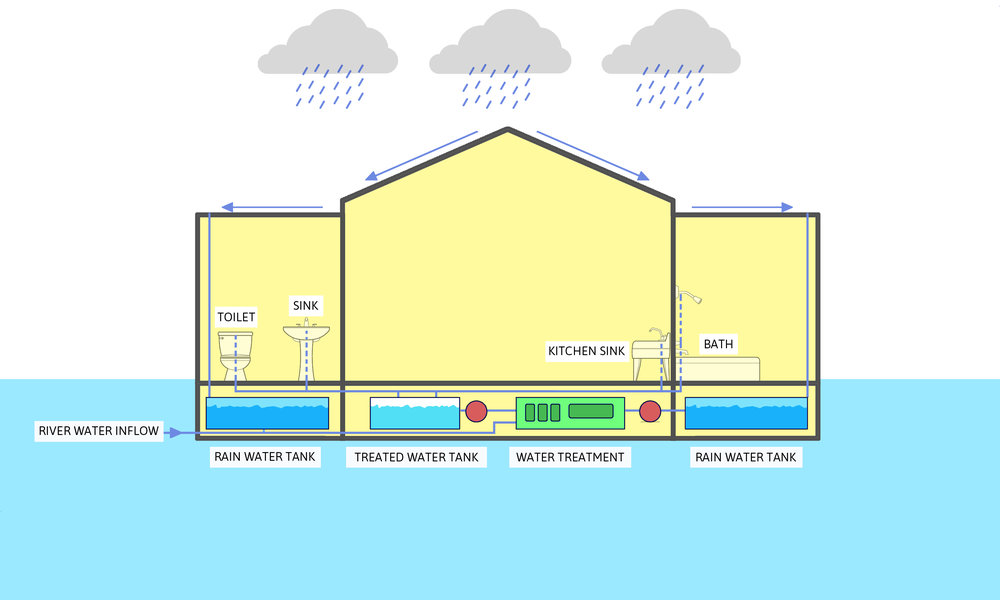 LifeArk_Water Treatment Diagram.jpg