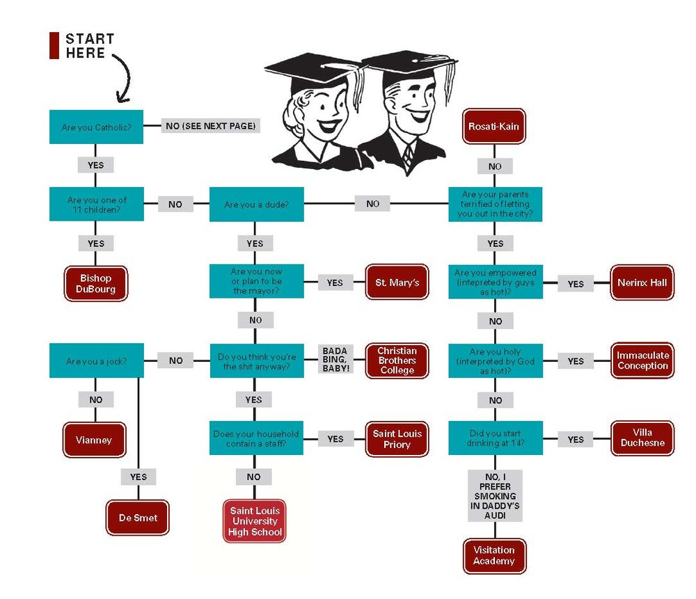 """Where You Should've Gone to High School Flowchart,"" Riverfront Times, 2012."