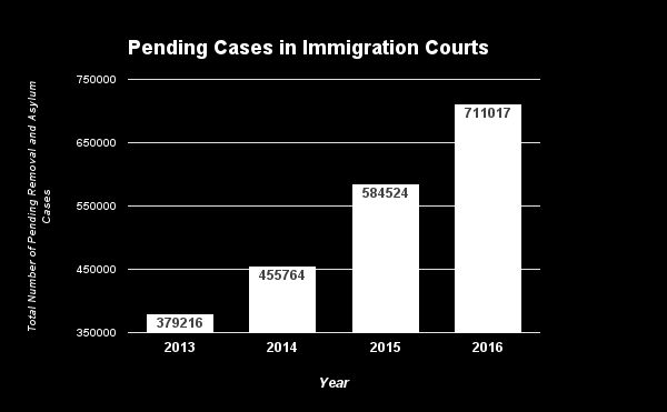 Data from USCIS and TRAC Immigration