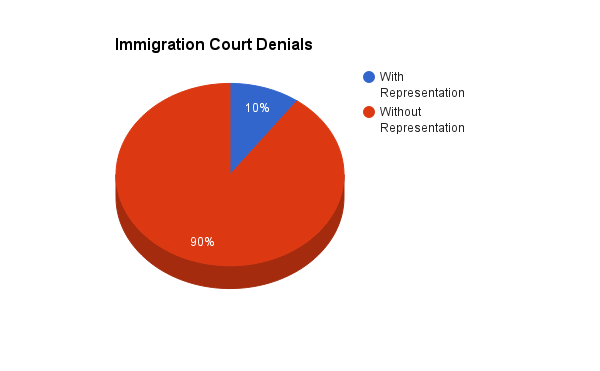 Statistics from TRAC Immigration