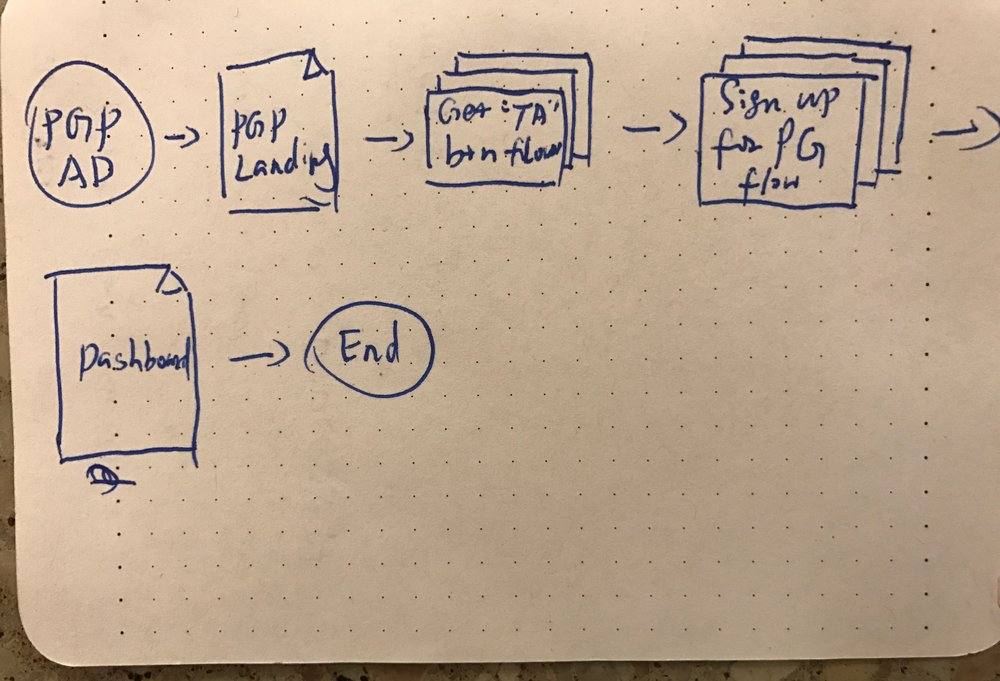 User flow for Users without Public Good accounts
