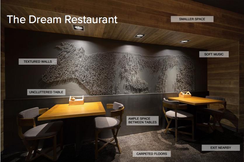 Our participants' dream restaurant setting