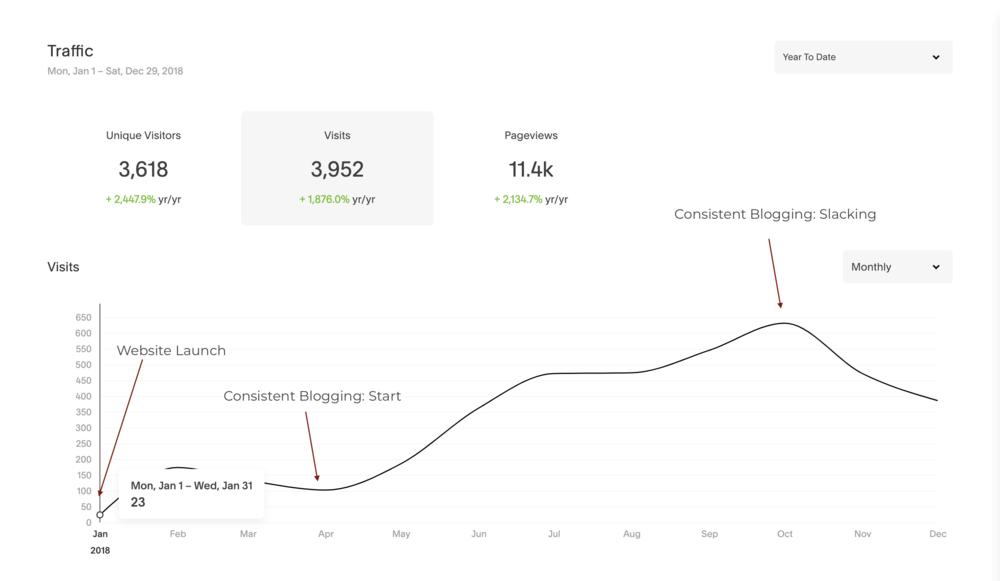 Blogging: Website Traffic Impact
