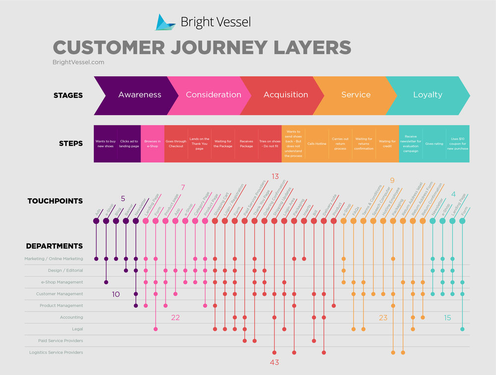 Stages in the Journey - I like this graphic from BrightVessel because it shows both the stages and the steps a customer might take, the touch points within those steps and stages, and the department(s) involved.