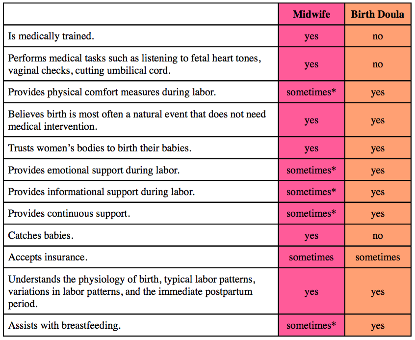 Please note, this table is not a complete list for neither doulas nor midwives.