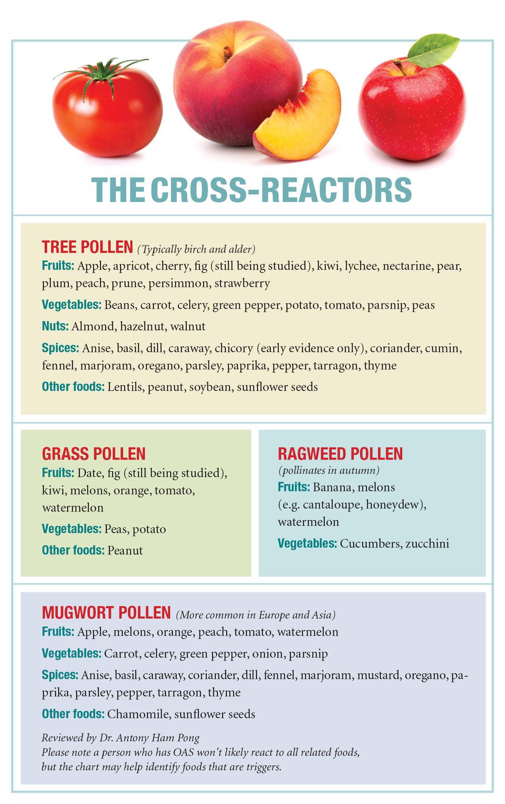 https://allergicliving.com/wp-content/uploads/2016/06/oas-chart.jpg