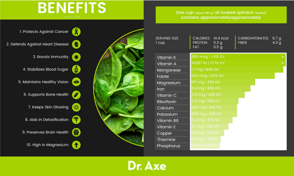 dr.+axe+spinach+facts.jpg