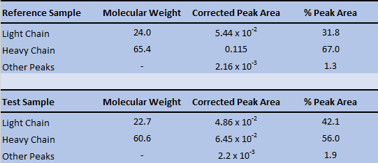 Table 1. Molecular weights (kDa), corrected peak areas and % peak areas for the reference and test samples