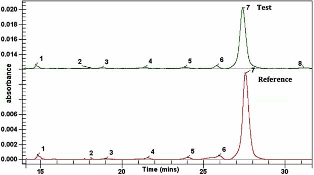 Figure 2. Electropherograms of Rituximab reference (stock) and test (saline drip) samples under non-reducing conditions. Peak 7 is the intact peak.
