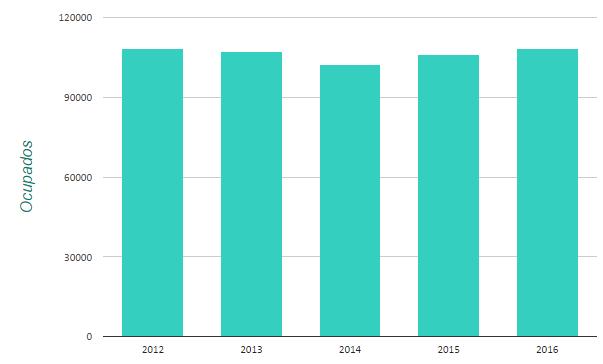 En el 2012, 108,272 personas que estudiaron Biología se encontraban trabajando, y en 2014 son 108,453. Lo que significa que solo hubo un incremento de 181 personas ocupadas.