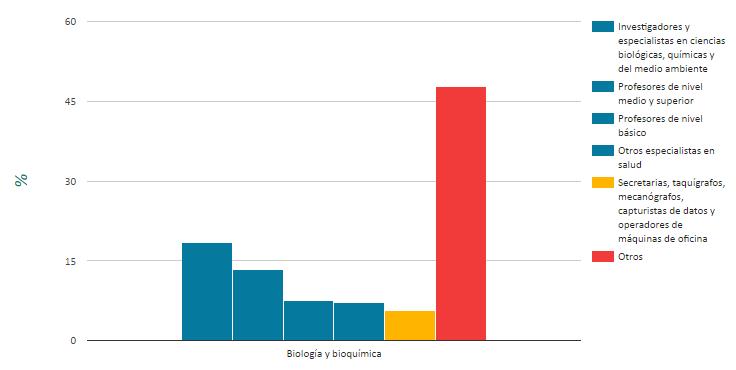 Las barras de color azúl representan el porcentaje de personas que estudiaron esta carrera y tienen un trabajo acorde con sus estudios. Las barras de color amarillo representan a quienes, a pesar de haber estudiado esta carrera a nivel superior, tienen un trabajo de nivel técnico. La barra de color rojo representa el porcentaje de las personas que estudiaron esta carrera pero tienen un trabajo que no es acorde con sus estudios.