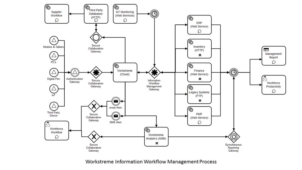 IWM Process.png
