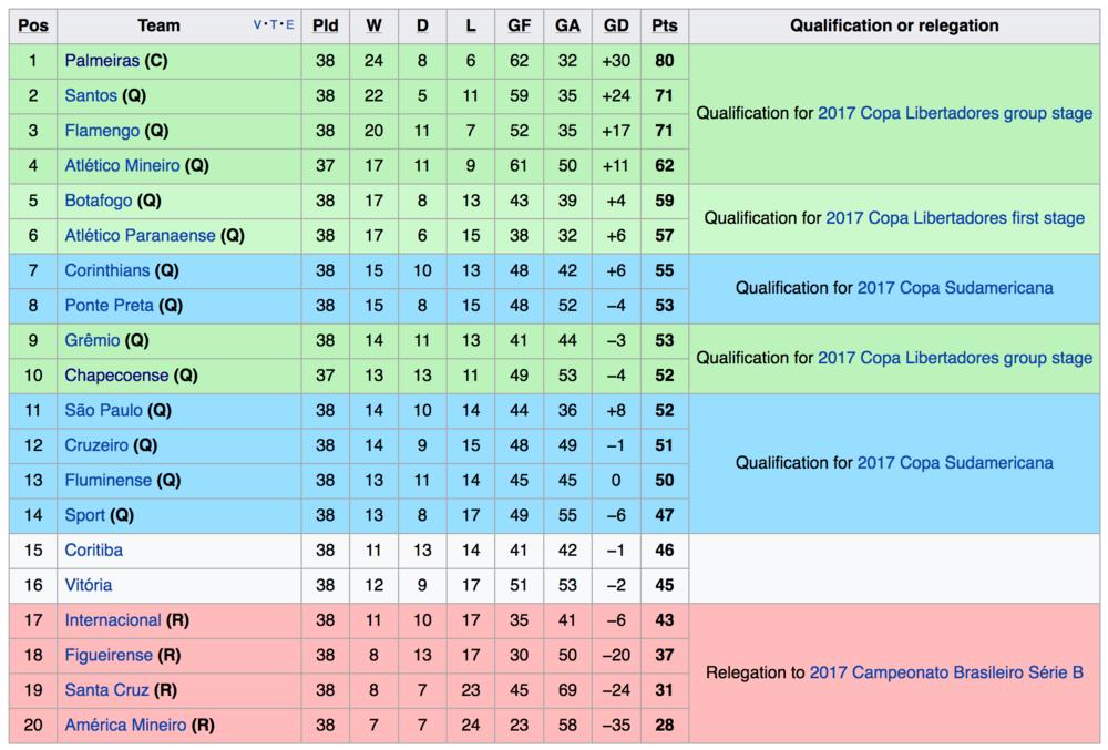 Final standings of the 2016 Brazilian League.