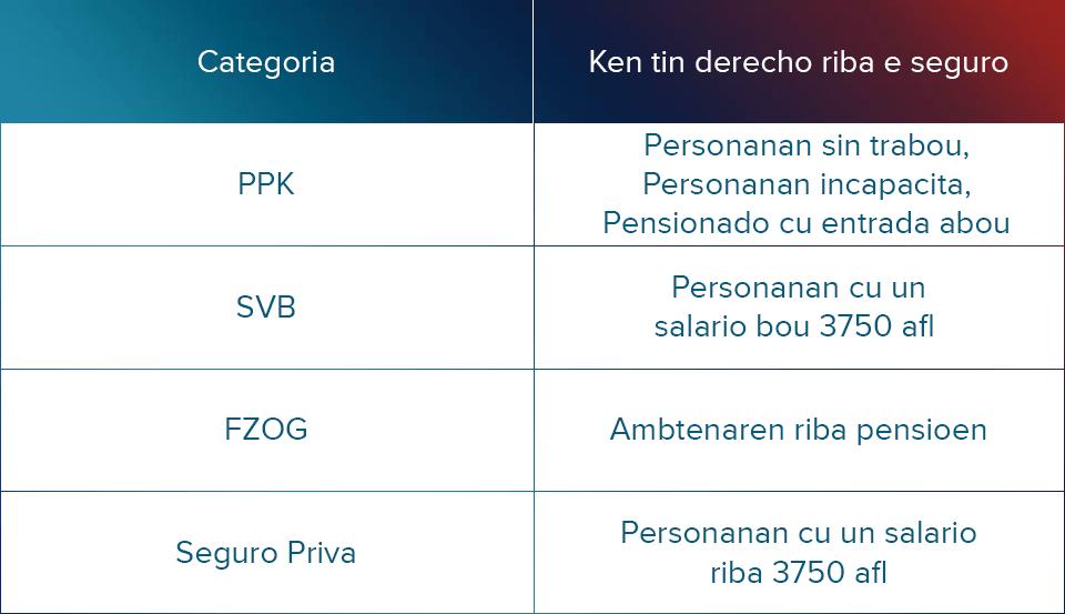 Tabel 1. Indeling di e  diferente   categorianan  di seguro prome cu AZV.