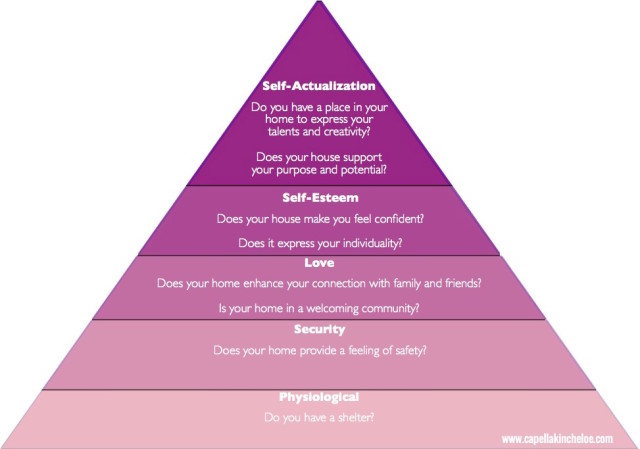 Maslow's Hierarchy of Needs for your Home