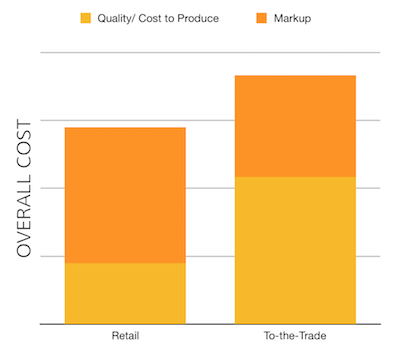 Sample Cost to Quality Ratio for retail products