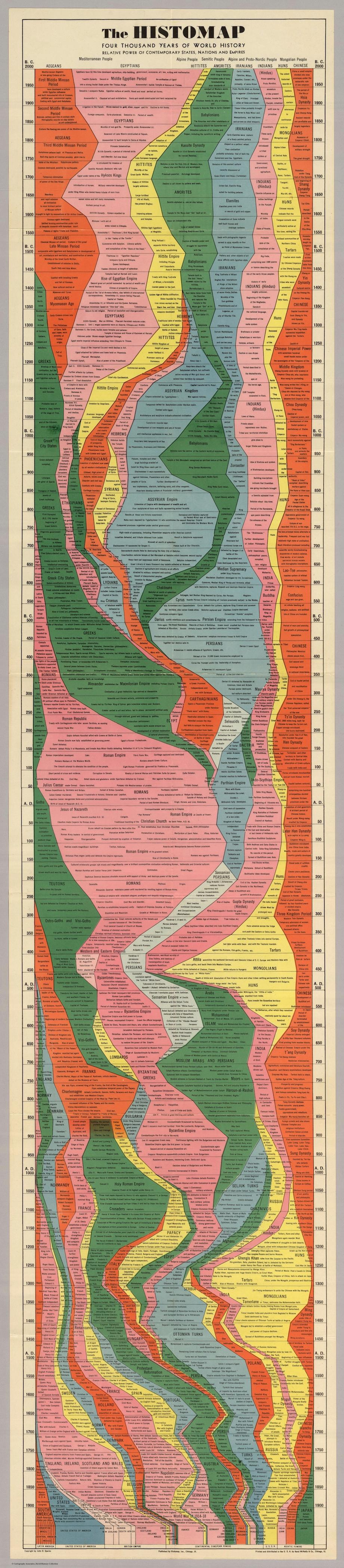 John B. Sparks, Histomap. 1931. David Rumsey Historical Map Collection.