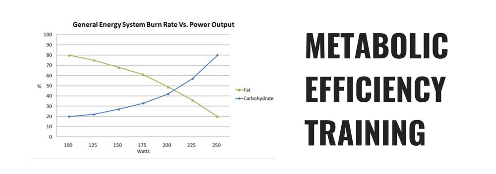 metabolic efficiency training.jpg