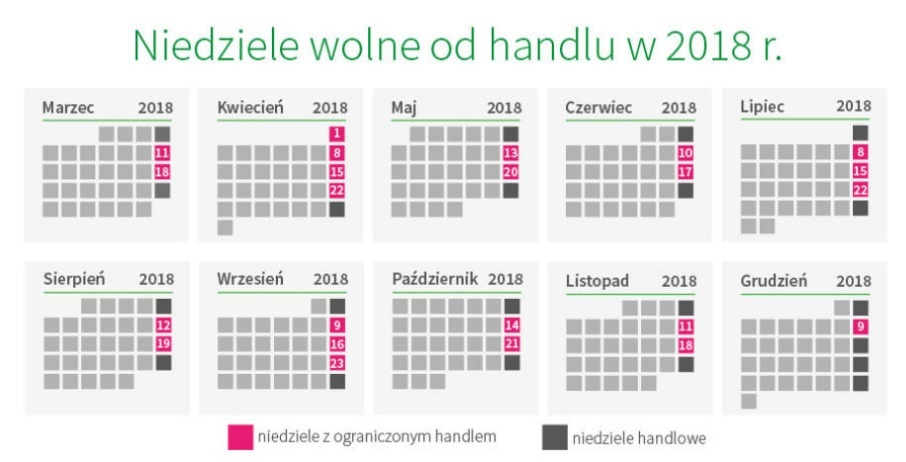 The pink dates are the ones where the stores will be closed - the dark ones - where they can be open The calendar starts with March and goes through December.  - screen shot take from www.tvn24.pl