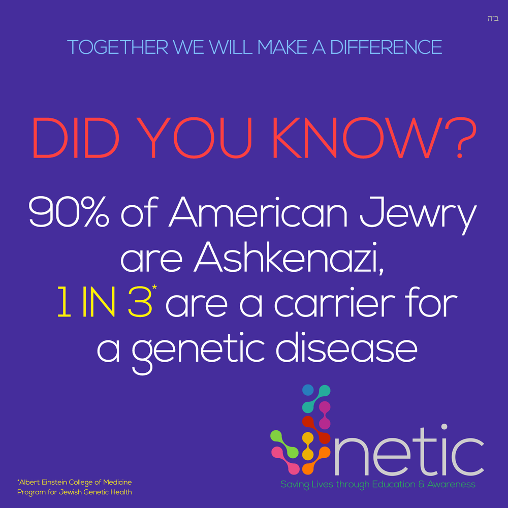 Genetic Fact - 90% of Jewry are ashkenazi 1 in 3 are a carrier for genetic disease