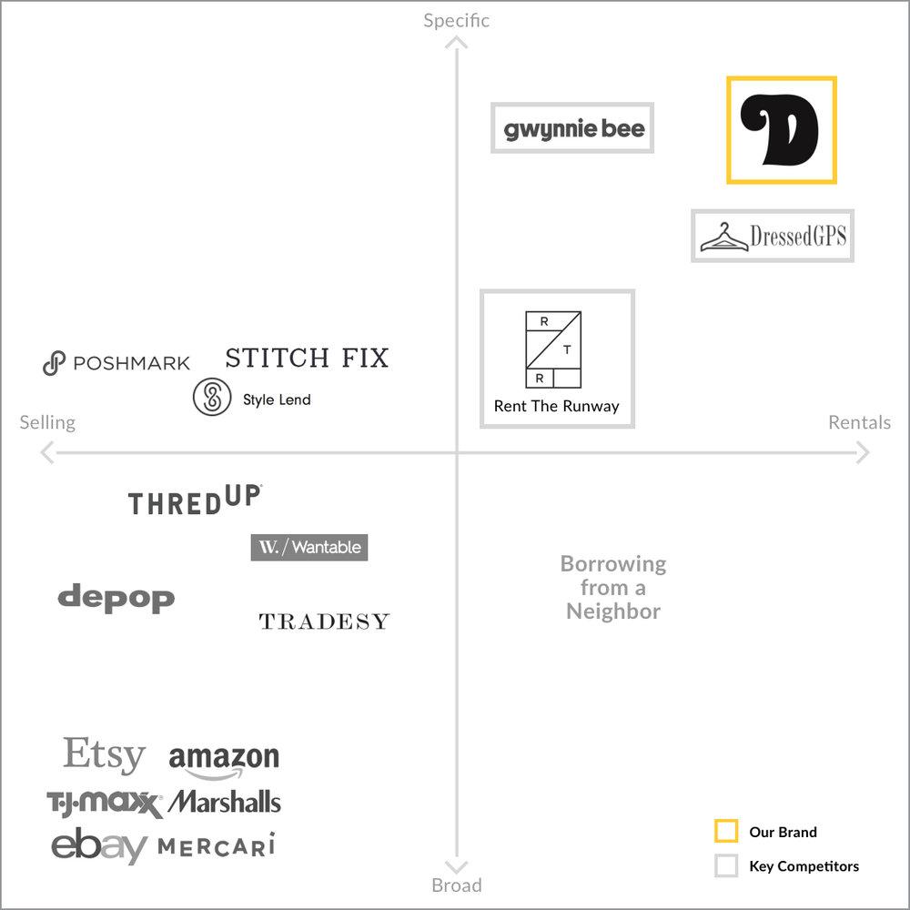 Dressmate Competitive Business Matrix.jpg