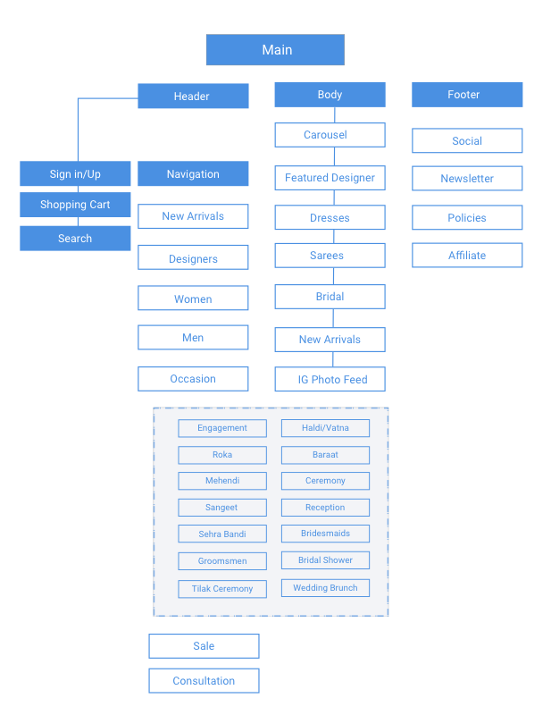sitemap of the latest iteration