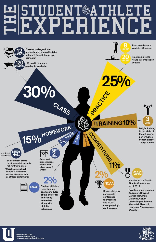 Courtesy of: http://sportsismorethanagame.com/resources/student-athletes/