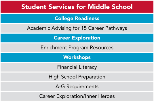 MIDDLE SCHOOL SERVICES - If you are an educator or parent of a 7th or 8th grade student and you are ready to begin discussing career paths with him or her, you have made the right choice in signing up for MYF-SV services. Middle school is a great time to begin exploring and identifying potential careers with your student in a fun and exciting way. Students who take advantage of our services at this stage are able to investigate and explore their interests before even starting high school, and will have a good understanding of themselves before choosing a potential career pathway.During your student's final year in middle school, please complete the form below to set up an appointment for him or her to meet with a MYF-SV counselor and begin the high school preparation workshop.During the introductory meeting, your student will be given the Inner Heroes assessment. This will provide your student with a clearer understanding of his or her natural gifts, talents, and values, and will allow him or her to choose a compatible career path. Additionally, a MYF-SV counselor will work with your child to create a customized Career Ed Plan based on his or her academic and career goals. The Career Ed Plan will help your student stay focused on their chosen career path as they navigate through High School and College.Here are services MYF-SV has to offer Middle School students.