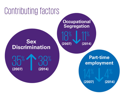 A 2016 KPMG report found a number of reasons for the gender pay gap.