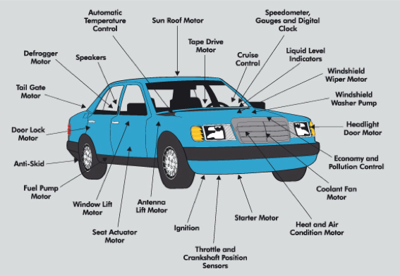 Example of some motors in a vehicle