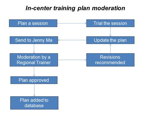 In-center training plan moderation