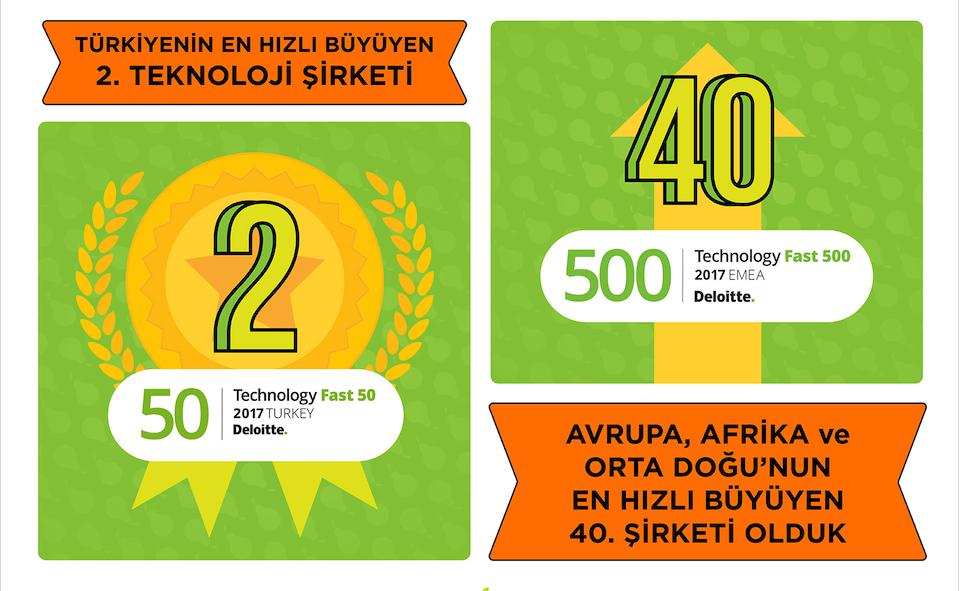 Türkiye'nin_En_Hızlı_Büyüyen_Teknoloji_Şirketi