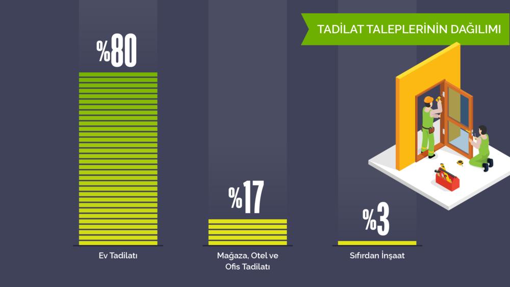 Türkiye'de tadilat taleplerinin dağılımı