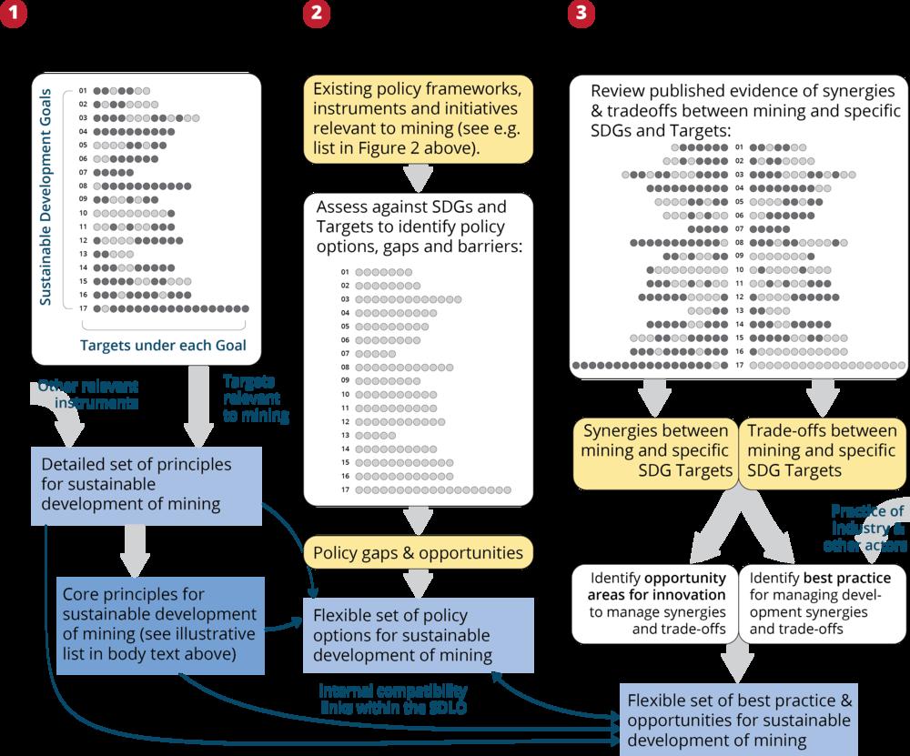 SDLO ProcessArtwork 102@4x.png