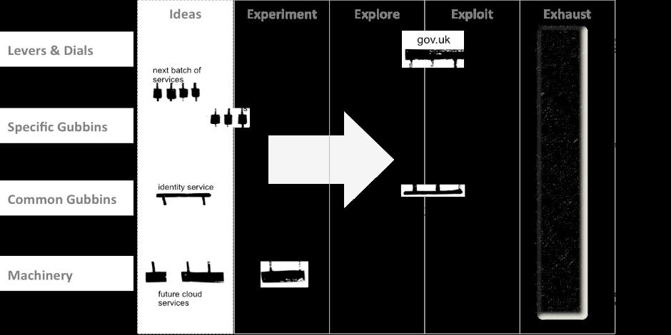 Gubbins Transformation Model