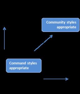 Complex Dynamic Leadership2