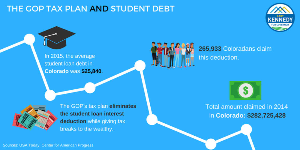 Colorado's student loan (2) (1).png