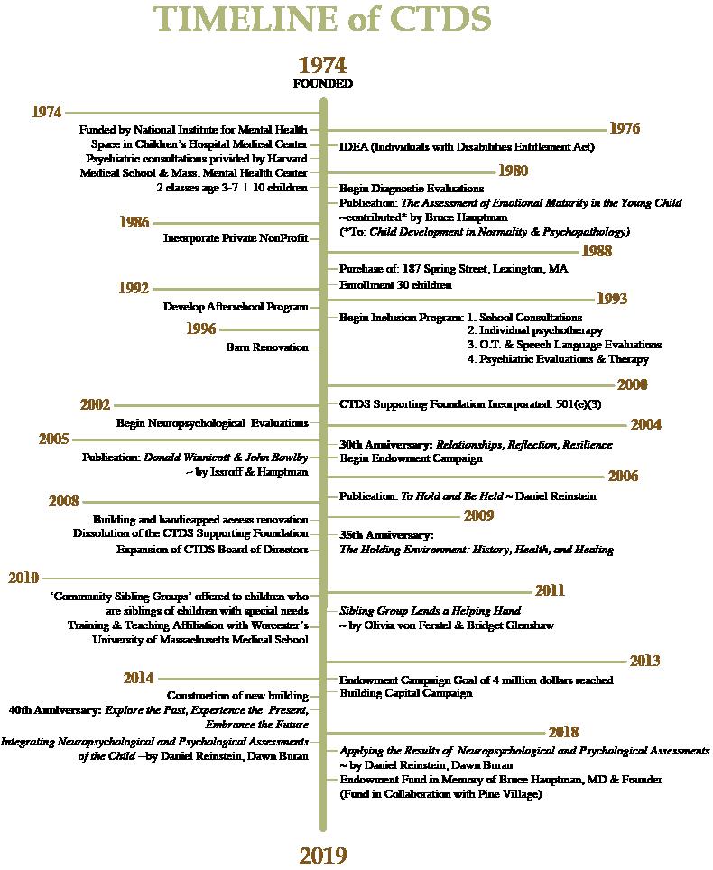 Timeline_up_to_2019_WEBSITE.png